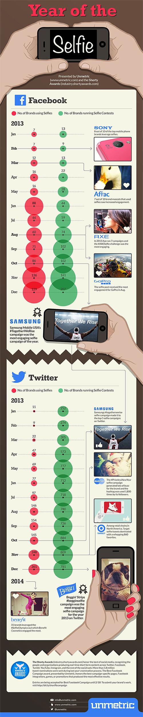 selfie-infografik_unmetric