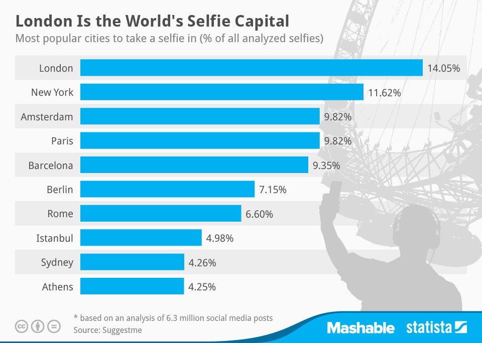 selfie istatistikleri