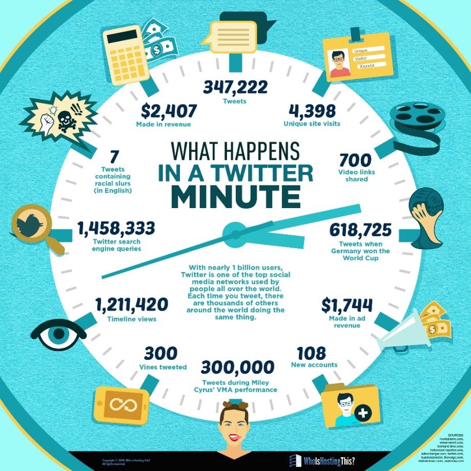 twitterda_bir_dakikada_olan_biten_infografik