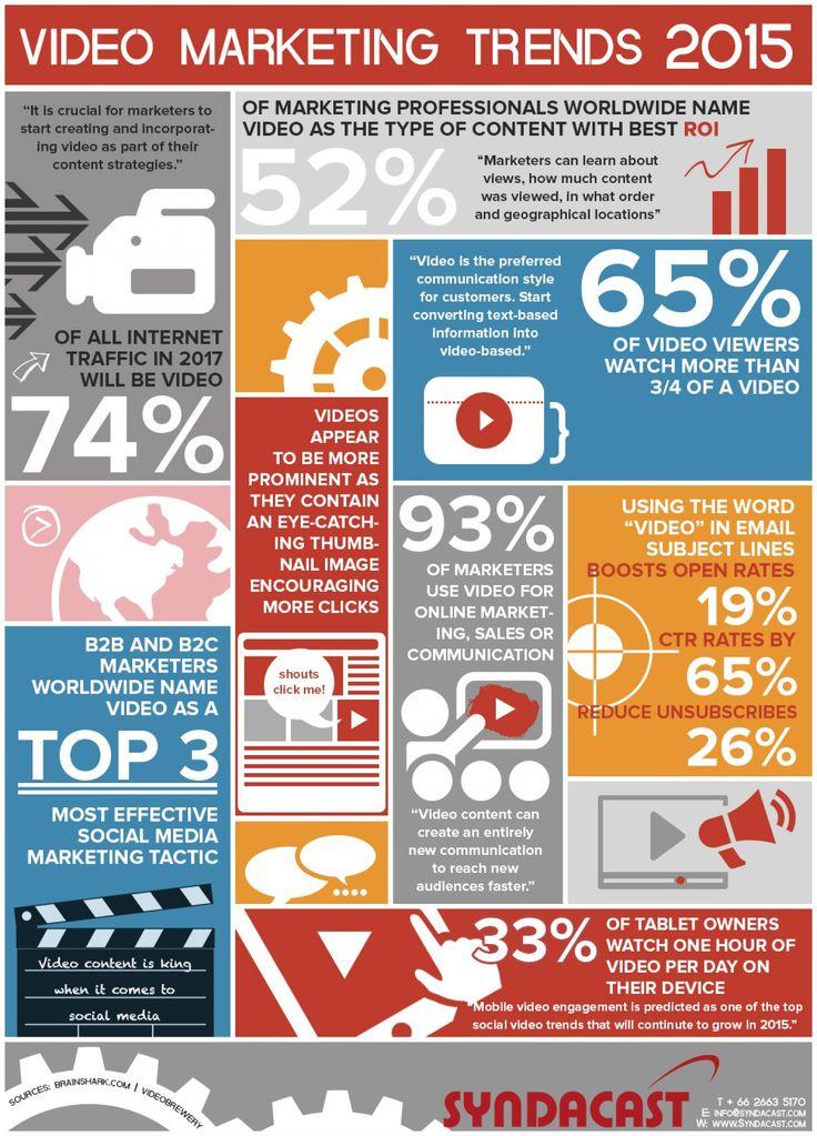 2015 video istatistikleri