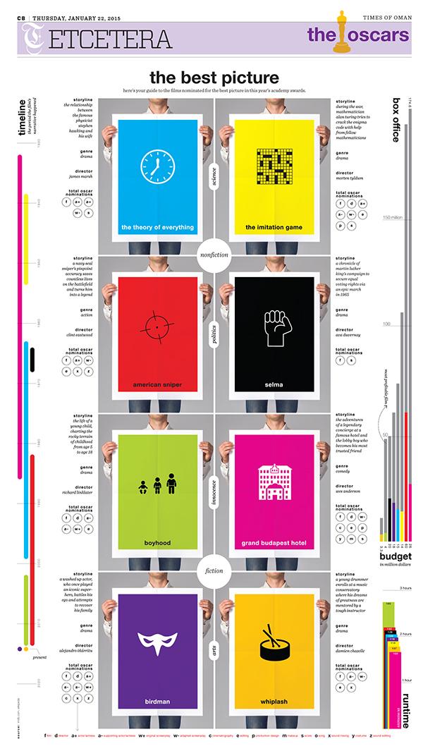 oscar_infografik