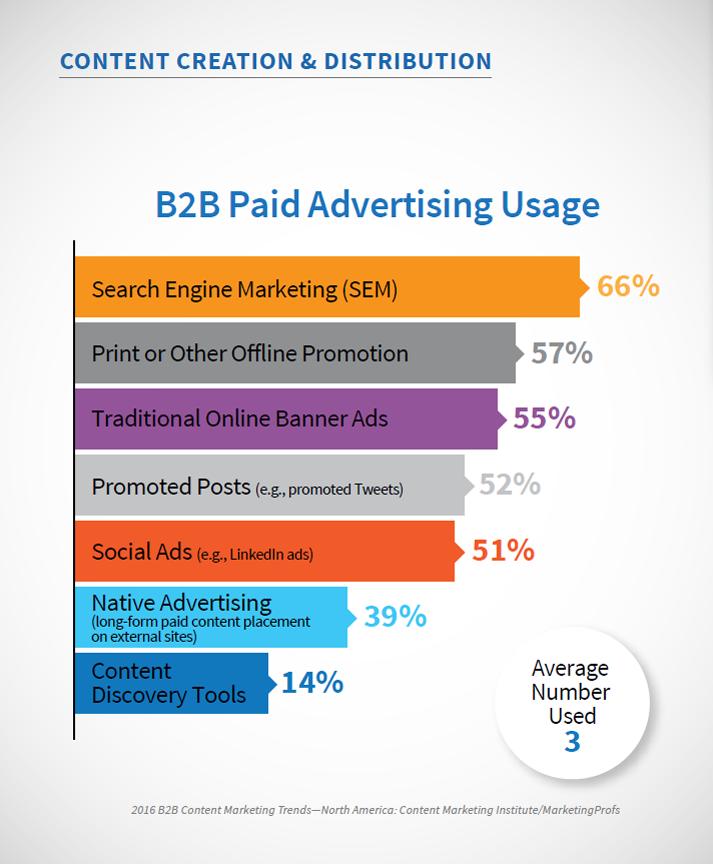Ücretli Reklamlar