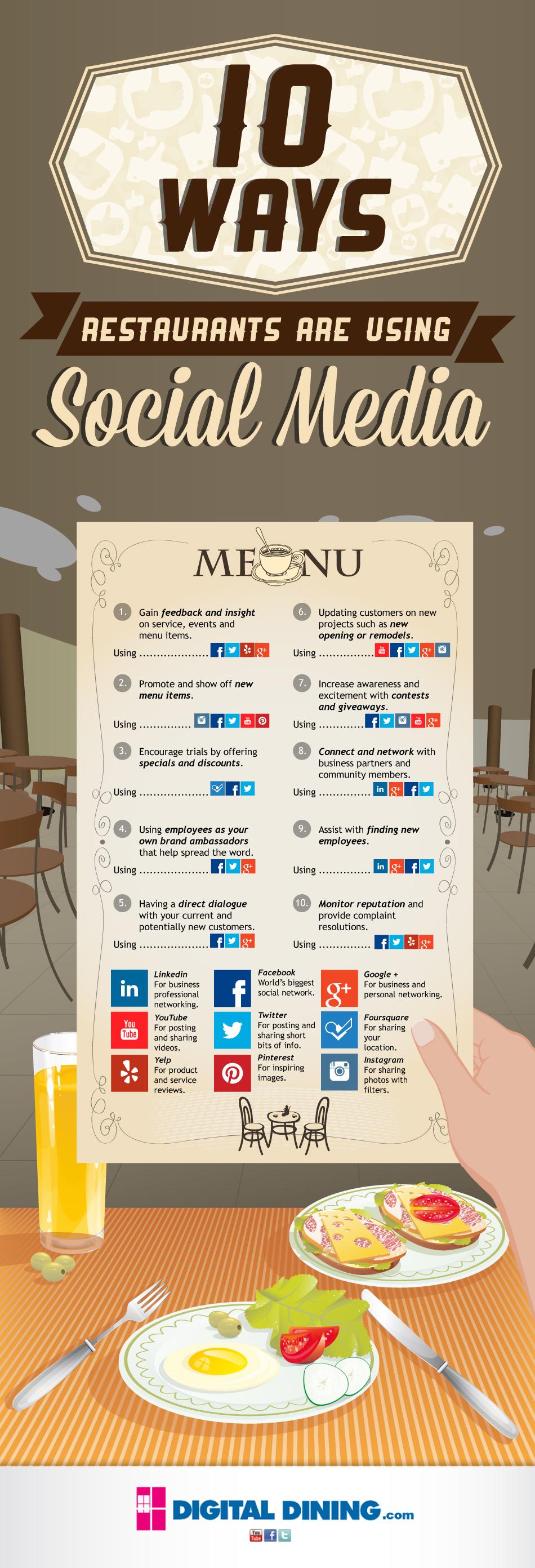 restoranlarin_sosyal_medya_kullanimi_infografik