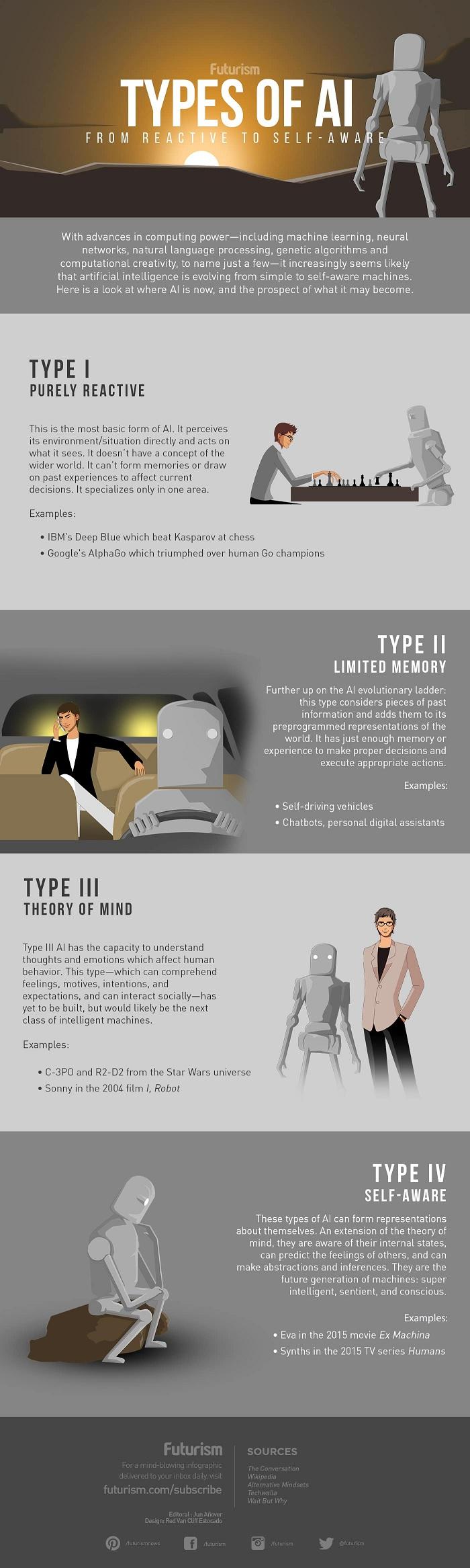 yapay_zeka_turleri_infografik